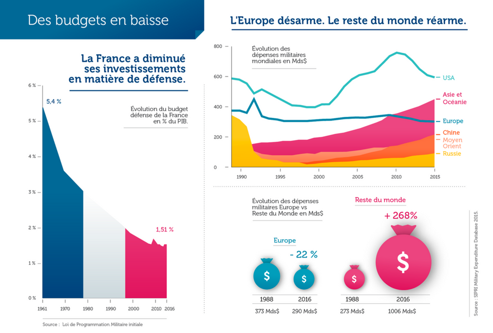 French budget