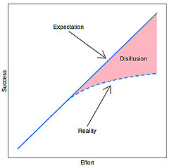 Managing-Expectations-Dillusion-Graph
